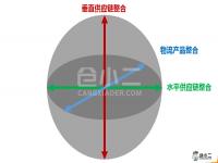 图文详解:物流整合的三个关键方向