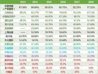 盘点各家地产的毛利率状况,解析谁是最会赚钱的产业地产商