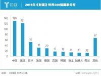 《财富》最新世界500强出炉:中国129家企业上榜,首次超越美国