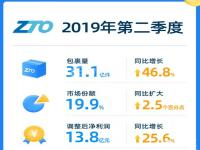 中通快递发布Q2业绩:业务量31.07亿件,市场份额达19.9%
