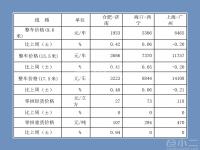中国公路物流运价周指数报告(2019.11.15)