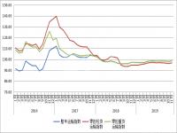 11月份中国公路物流运价指数为98.2点