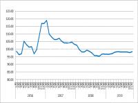 2019年11月中国物流业景气指数为58.9%
