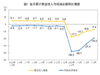2020年零担货运市场状况分析