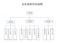 分享:一张靠谱的仓库组织结构图及简单的职责分配