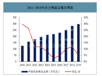 2019年中国物流仓库面积数据报告:高标仓需求缺口约1亿平方米