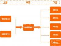 分析:智慧物流产业链的价值链及痛点