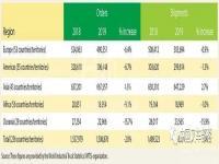 2020年8月MMH公布:北美叉车供应商Top20,丰田叉车排名第一