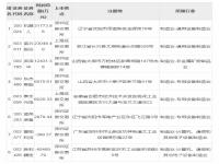 沈阳市成为2019年中国物流设备利润TOP1