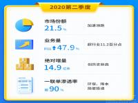 2020财年第二季度中通快递市场份额达21.5%