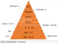 作为冷链行业金字塔顶端的医药冷链:存在哪些挑战,需要具备哪些能力?