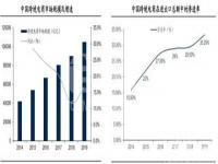 2014-2019年国内跨境电商进出口额数据状况