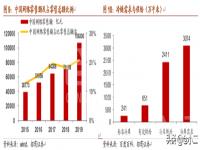 【物流地产知多少】国内仓储物流纵向整合或成行业趋势