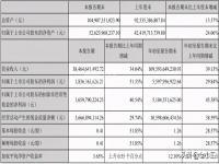 顺丰控股前三季度营收已逼近去年全年水平,股市狂甩通达百!